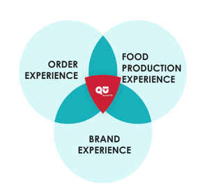Unified Food Experiences