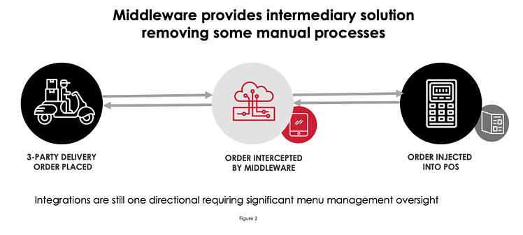 Middleware Intermediary Solutions
