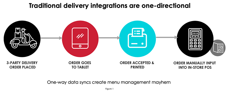 Legacy POS is One-Directional and Limited